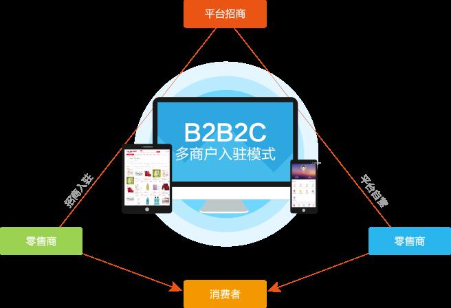 B2B2C多商户入驻